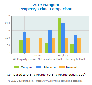 Mangum Property Crime vs. State and National Comparison
