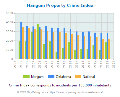 Mangum Property Crime vs. State and National Per Capita