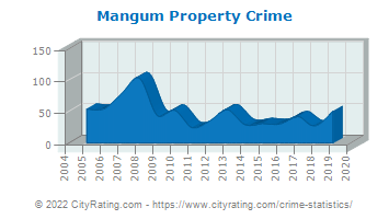 Mangum Property Crime
