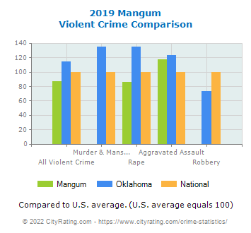 Mangum Violent Crime vs. State and National Comparison