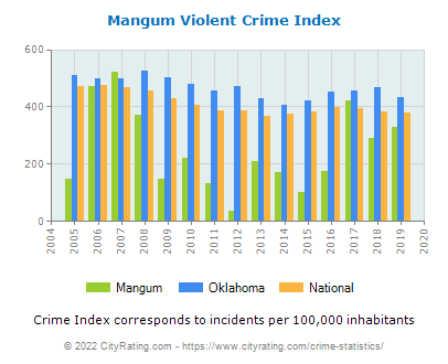 Mangum Violent Crime vs. State and National Per Capita
