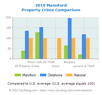 Mannford Property Crime vs. State and National Comparison