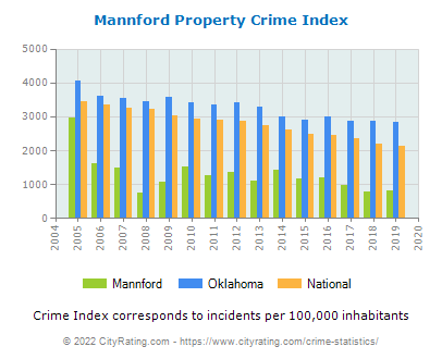 Mannford Property Crime vs. State and National Per Capita