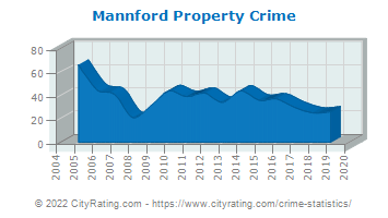 Mannford Property Crime