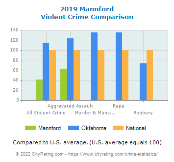 Mannford Violent Crime vs. State and National Comparison