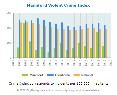 Mannford Violent Crime vs. State and National Per Capita