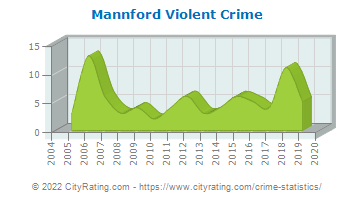 Mannford Violent Crime
