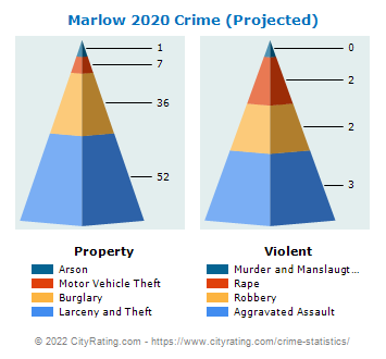 Marlow Crime 2020