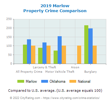 Marlow Property Crime vs. State and National Comparison