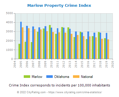 Marlow Property Crime vs. State and National Per Capita