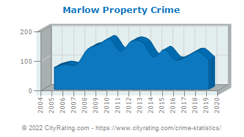 Marlow Property Crime
