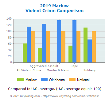 Marlow Violent Crime vs. State and National Comparison