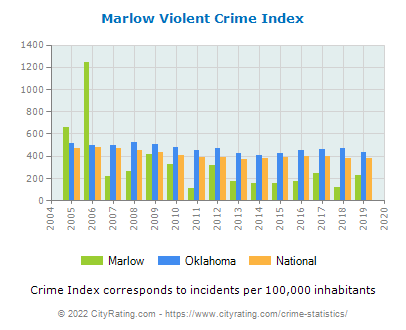 Marlow Violent Crime vs. State and National Per Capita