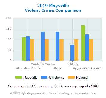 Maysville Violent Crime vs. State and National Comparison