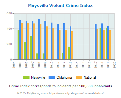 Maysville Violent Crime vs. State and National Per Capita