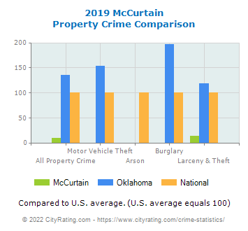 McCurtain Property Crime vs. State and National Comparison