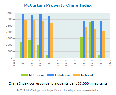 McCurtain Property Crime vs. State and National Per Capita