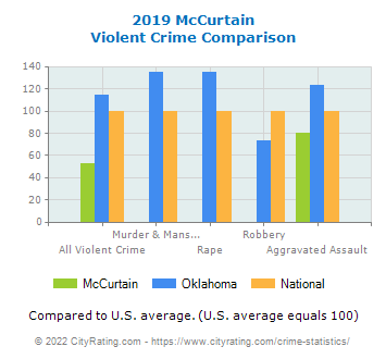 McCurtain Violent Crime vs. State and National Comparison