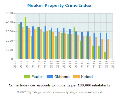 Meeker Property Crime vs. State and National Per Capita