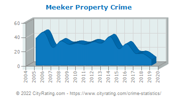 Meeker Property Crime