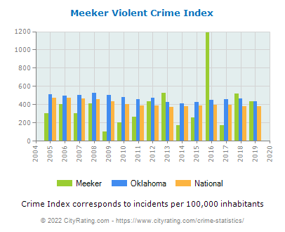 Meeker Violent Crime vs. State and National Per Capita