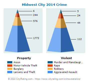 Midwest City Crime 2014