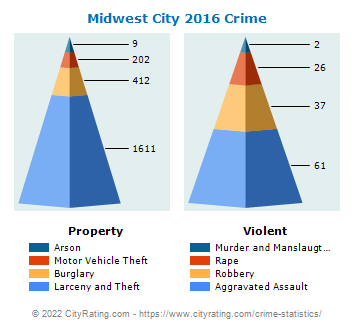 Midwest City Crime 2016