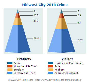 Midwest City Crime 2018