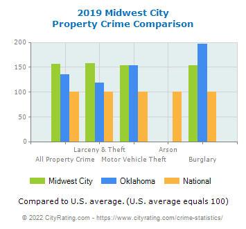 Midwest City Property Crime vs. State and National Comparison