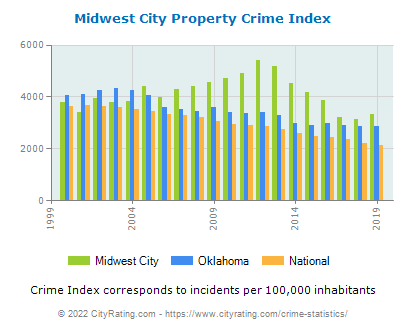 Midwest City Property Crime vs. State and National Per Capita