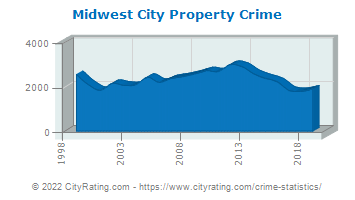 Midwest City Property Crime