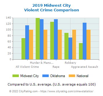 Midwest City Violent Crime vs. State and National Comparison