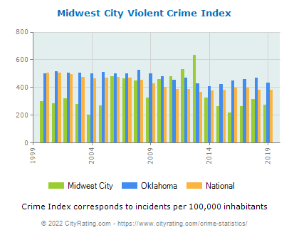 Midwest City Violent Crime vs. State and National Per Capita