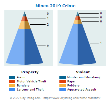 Minco Crime 2019