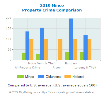 Minco Property Crime vs. State and National Comparison