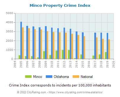 Minco Property Crime vs. State and National Per Capita