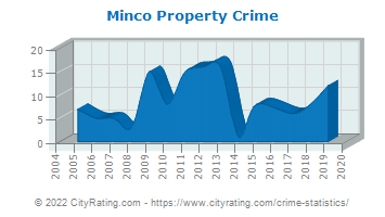 Minco Property Crime