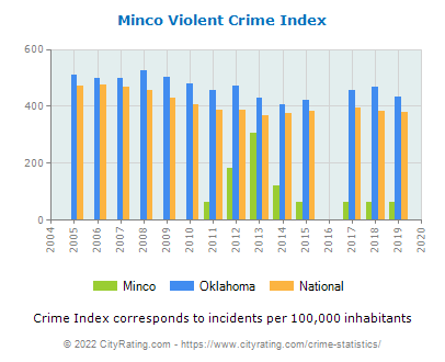 Minco Violent Crime vs. State and National Per Capita
