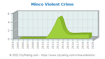 Minco Violent Crime