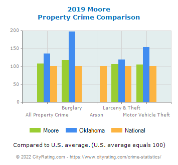 Moore Property Crime vs. State and National Comparison