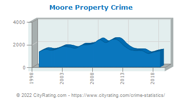 Moore Property Crime