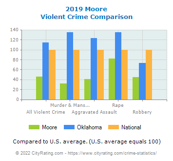 Moore Violent Crime vs. State and National Comparison