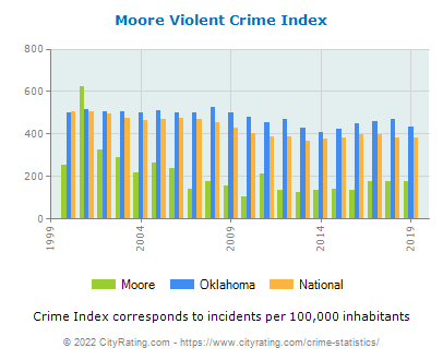 Moore Violent Crime vs. State and National Per Capita