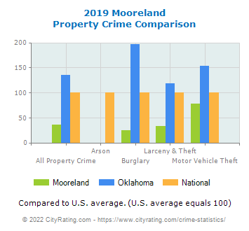 Mooreland Property Crime vs. State and National Comparison