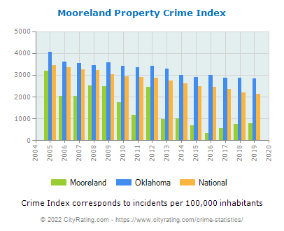 Mooreland Property Crime vs. State and National Per Capita