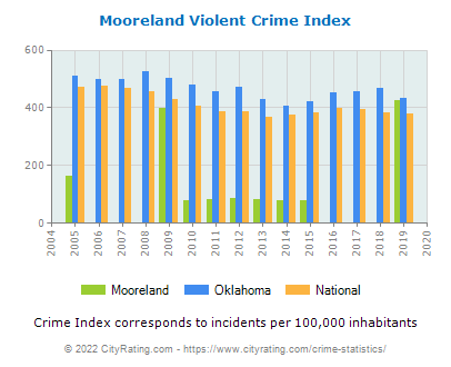 Mooreland Violent Crime vs. State and National Per Capita