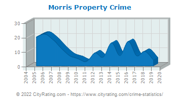 Morris Property Crime