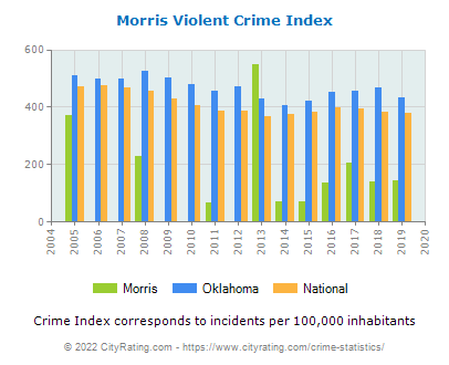 Morris Violent Crime vs. State and National Per Capita