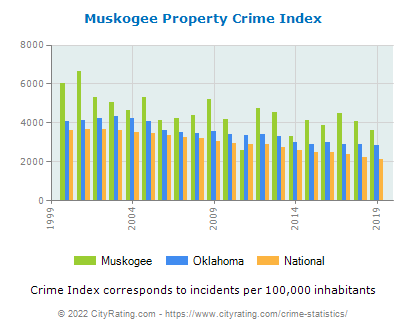 Muskogee Property Crime vs. State and National Per Capita