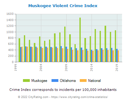 Muskogee Violent Crime vs. State and National Per Capita